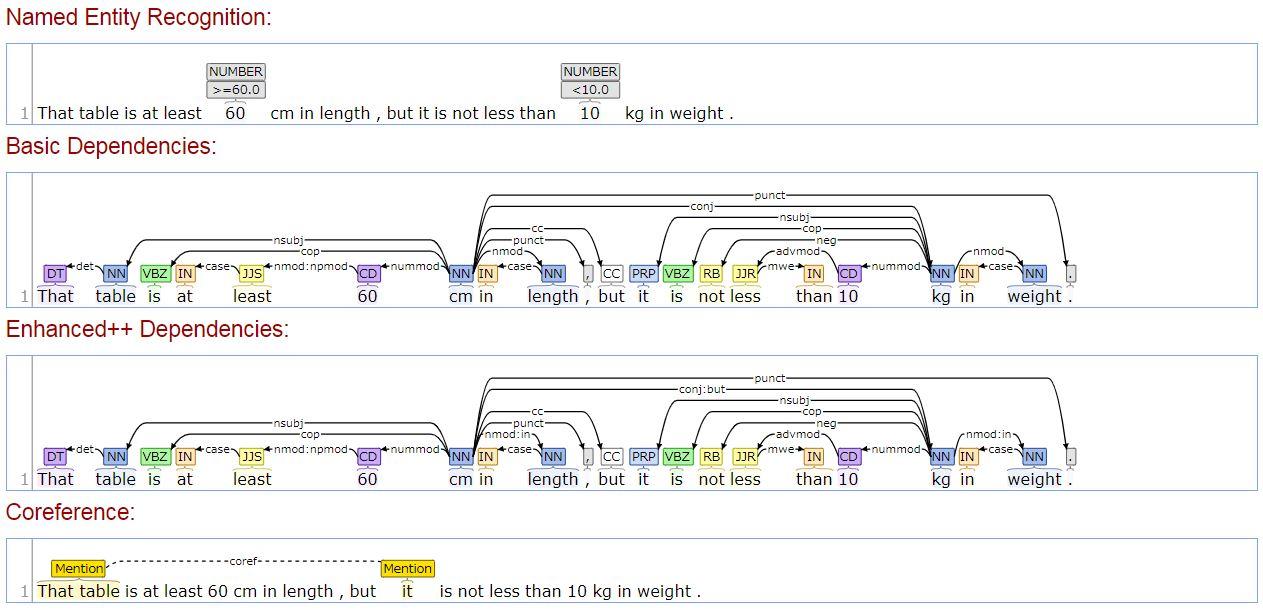 stanford parserを使って 自然言語処理がどこまで進化したのかを体験