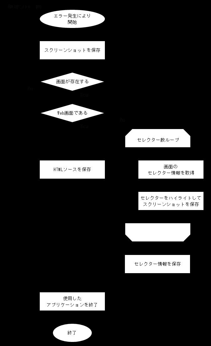 障害発生時の処理フロー図