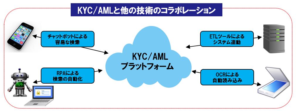 KYC/AMLと他の技術のコラボレーションイメージ